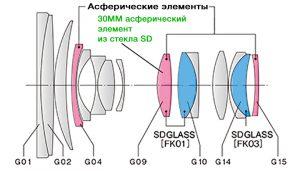 Оптическая схема tokina 24-70
