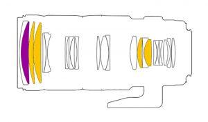 Оптическая схема Tamron USD DI SP 70-200mm F/2.8 VC Ultrasonic Silent Drive