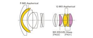 Optical design Tokina 11-20