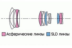Оптическая схема Sigma 24-70 2.8 DG Aspherical