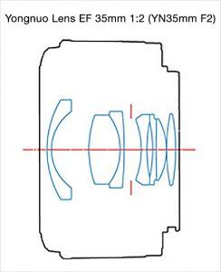 Оптическая схема Yongnuo 35 f2 EF