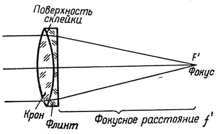 Принципиальная схема объектива-ахромата