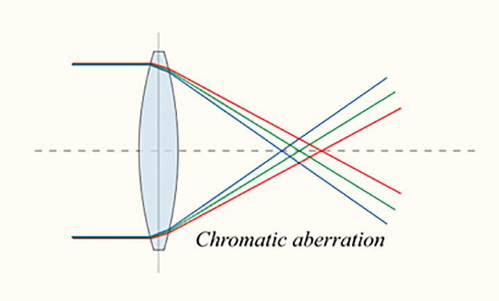 Схема хода лучей света с разной длиной волны в простейшем однолинзовом объективе