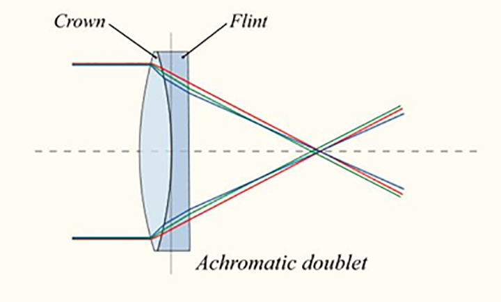 Схема хода лучей света в простейшем объективе с отчасти исправленными хроматическими и сферическими аберрациями