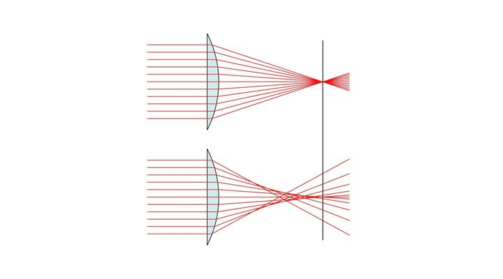 Схема хода лучей света через сферическую линзу. Вверху – желательное, внизу – реальное расположение лучей.