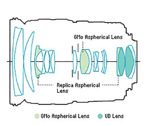Оптическая схема Canon 17-55