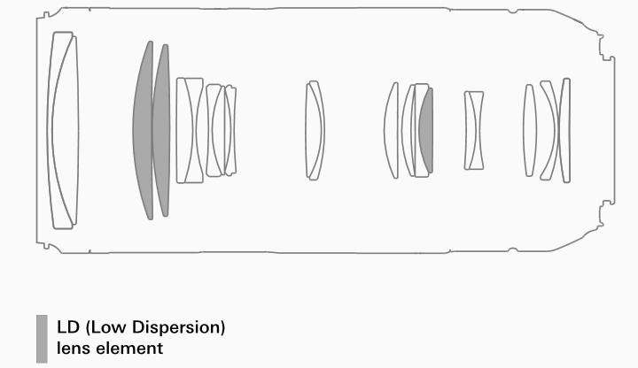 Оптическая схема Tamron 70-210mm F/4 Di VC USD (Model A034)