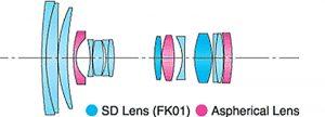 Tokina 16-50 оптическая схема