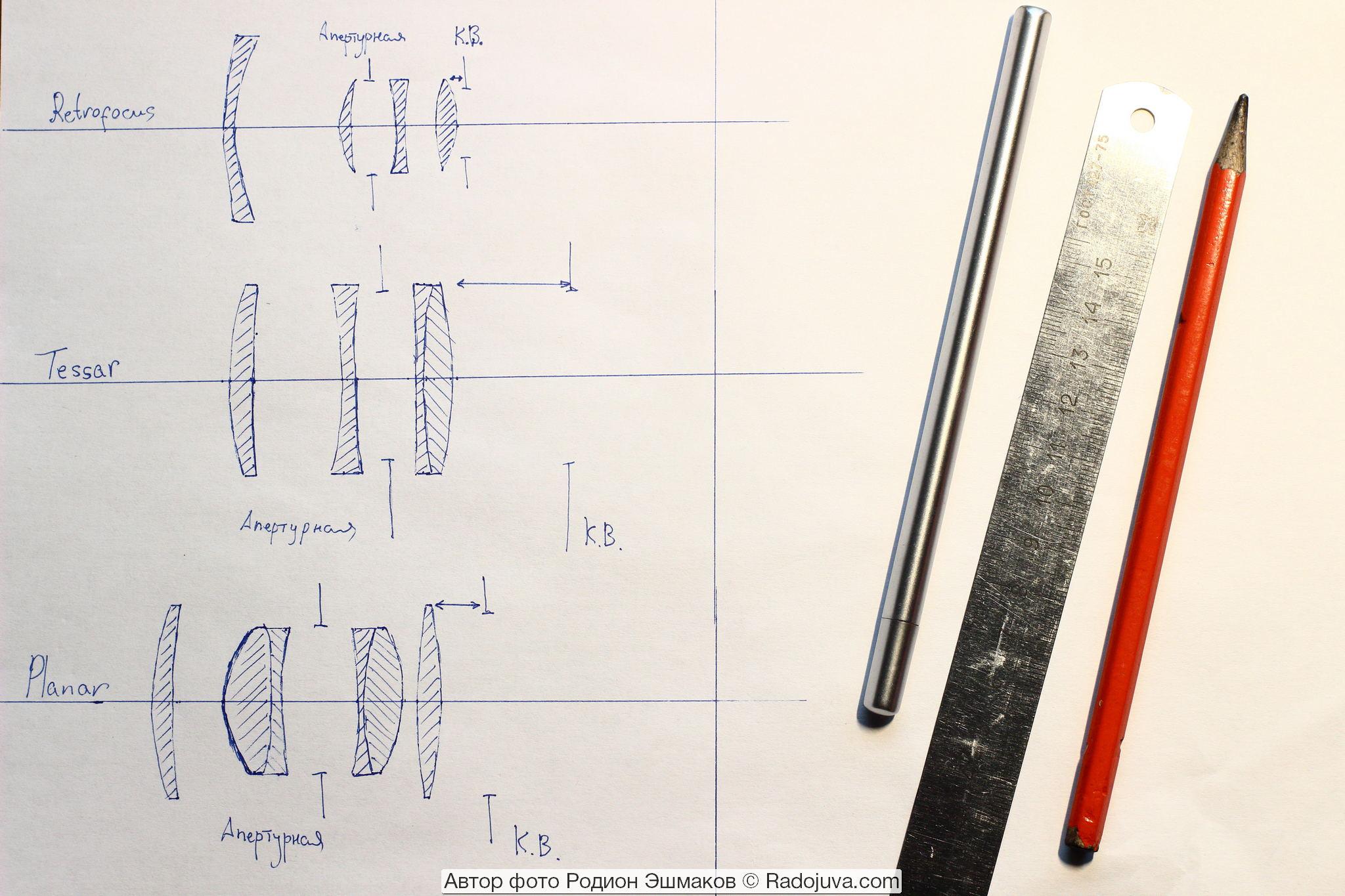 Варианты установки второй диафрагмы контроля виньетирования (К. В.) в объективы разных схем