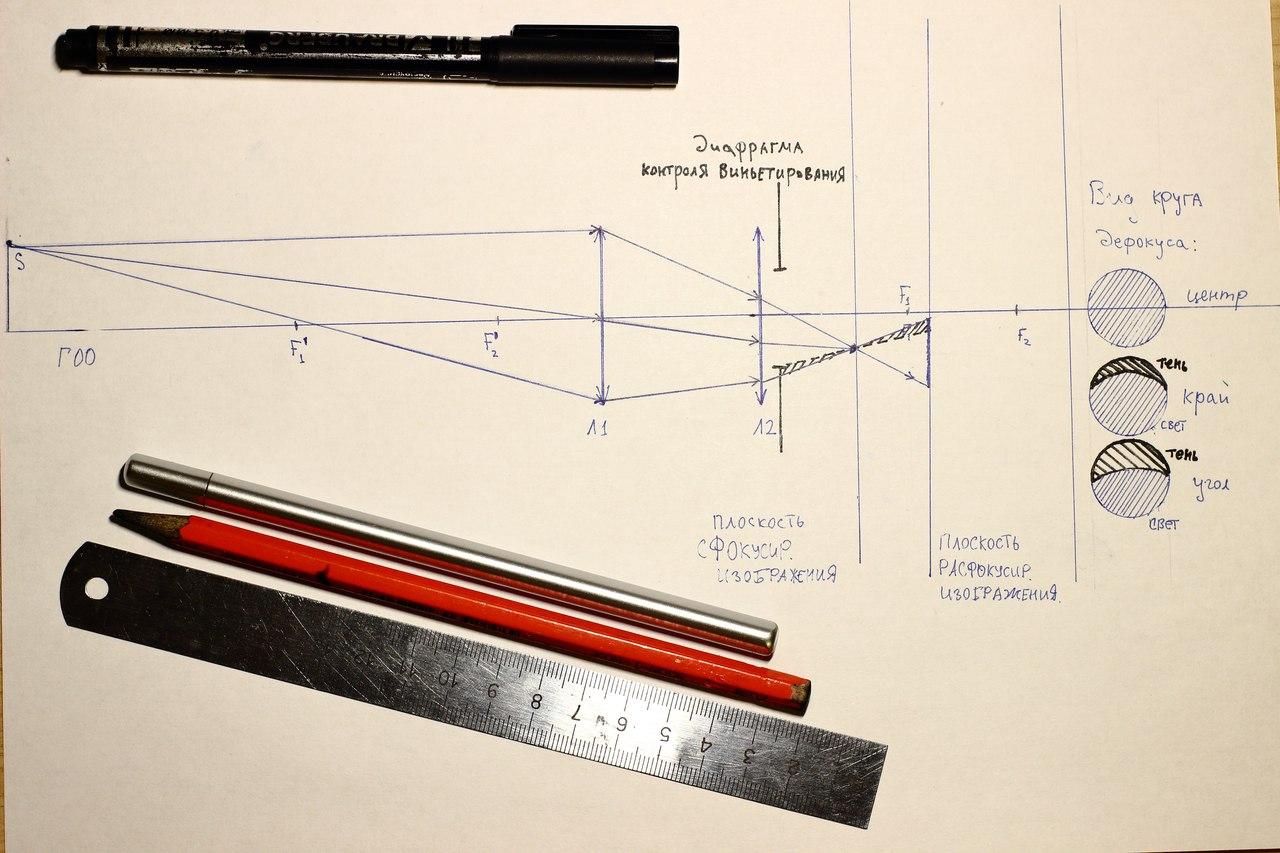 Схематическое изображения влияния размера светового диаметра задней группы линз на круг дефокуса в боке