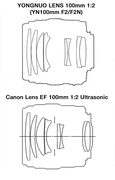 Оптические схемы объективов YONGNUO LENS 100mm 1:2 YN100mm F2/F2N и Canon Lens EF 100mm 1:2 Ultrasonic