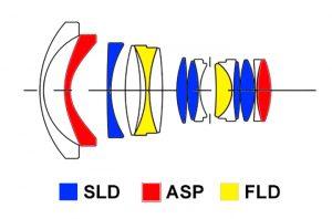 Оптическая схема Sigma 20mm F1.4 ART