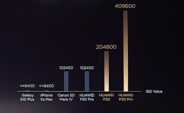 Huawei P30 Pro VS Canon EOS 5D Mark IV