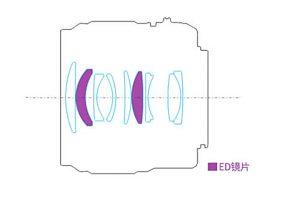 Оптическая схема Yongnuo 42.5mm F/1.7