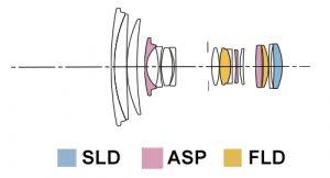 Оптическася схема Sigma 17-70 C
