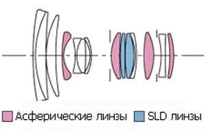 Sigma Zoom 28-70 1:2.8 EX DG: