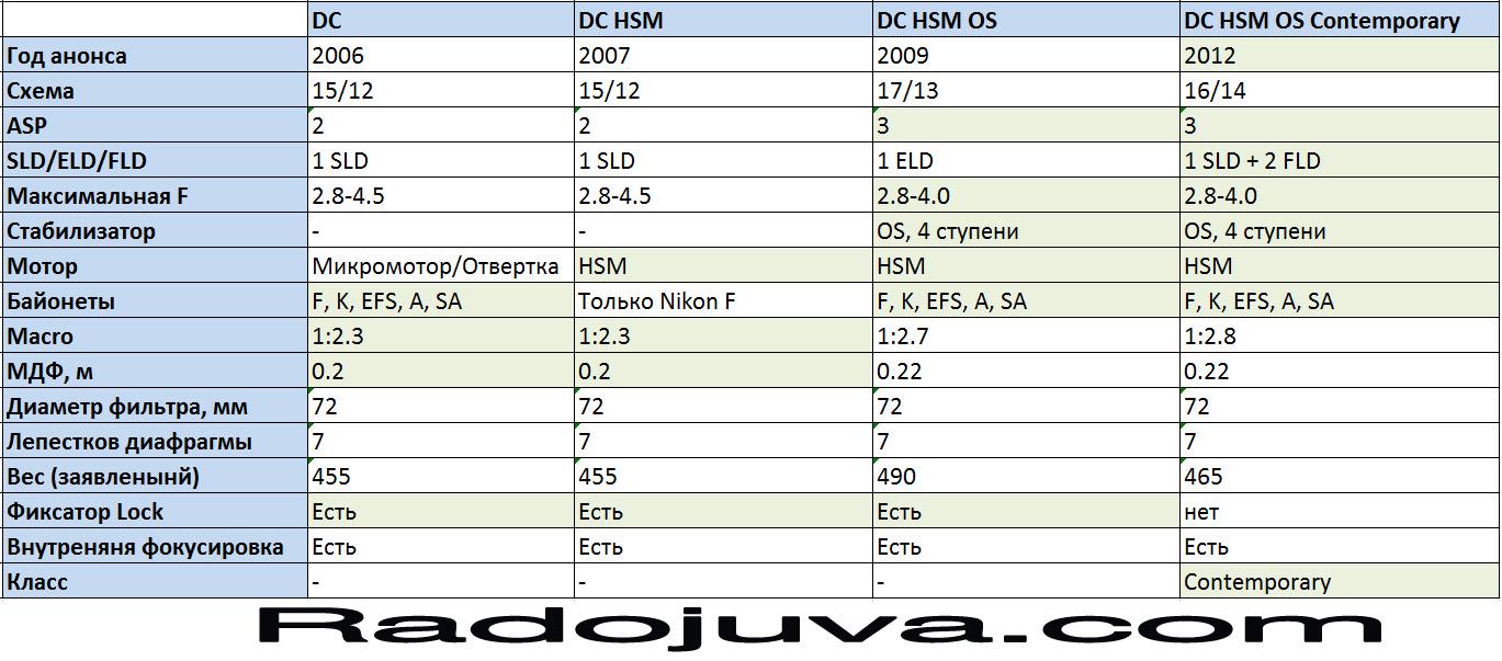 Сборная таблица по объектива Sigma 17-70