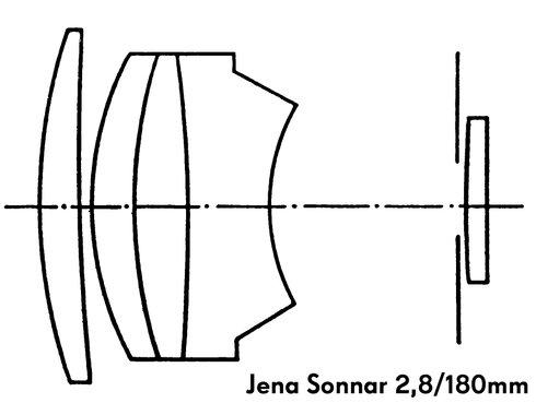 Оптическая схема Olympia Sonnar