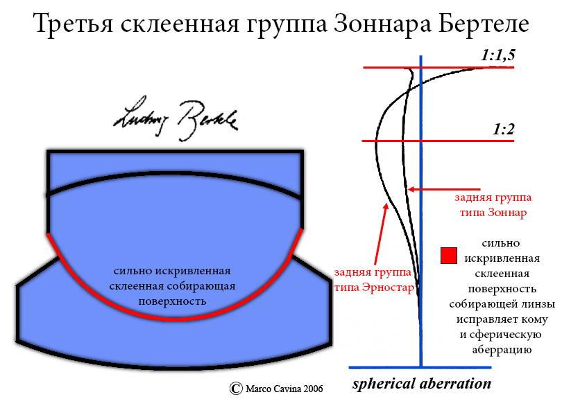 Конструкция заднего компонента объектива Зоннар 1:1.5.