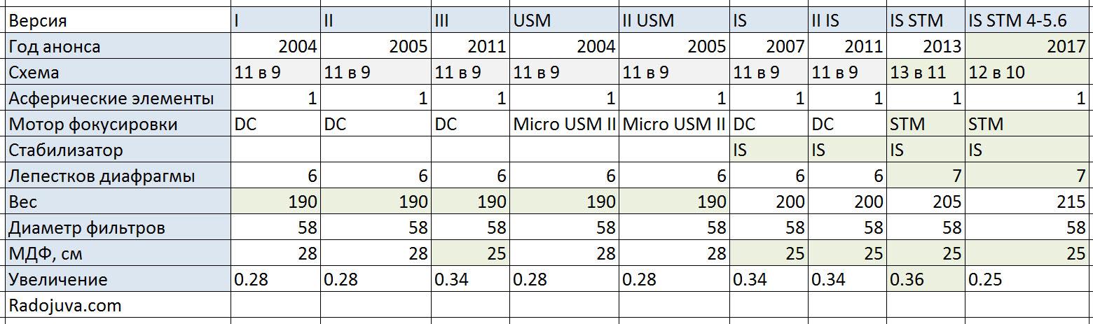 Основные параметры всех Canon 18-55 для зеркальных камер