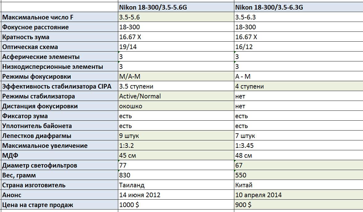 Основные отличия между Nikon 18-300/3.5-5.6G DX VR и Nikon 18-300/3.5-6.3G DX VR.