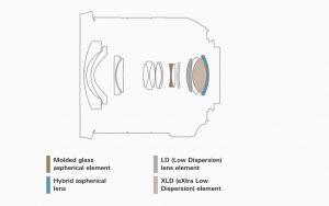 Оптическая схема Tamron 10-24mm F/3.5-4.5 Di II VC HLD B023