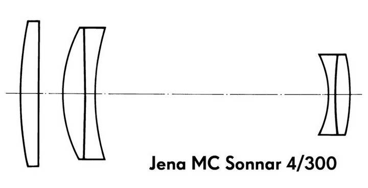 Optical design of MC Sonnar 4/300.