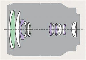 Оптическая схема Sony E 18-200