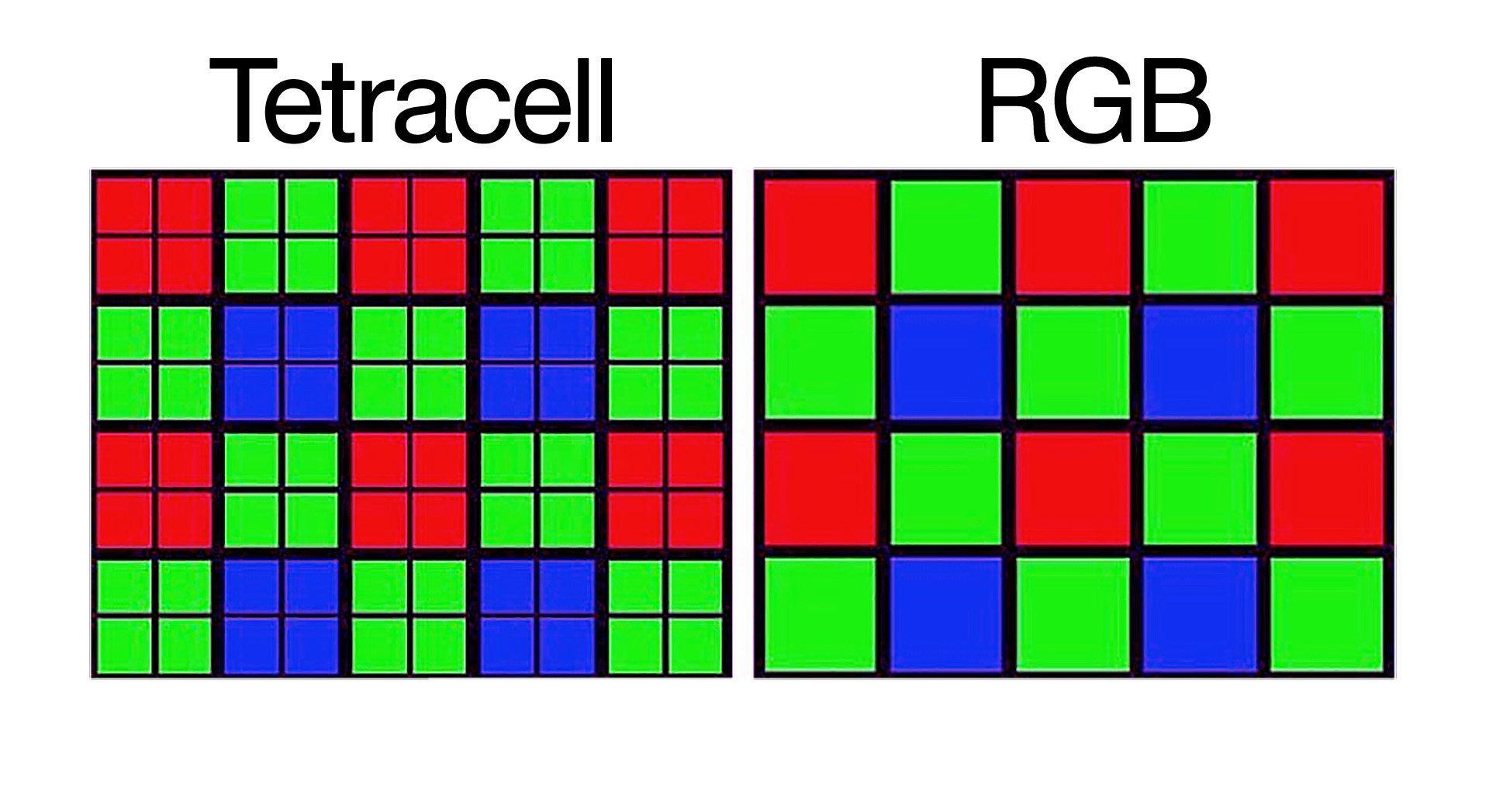 TetraCell. Одна из ключевых особенностей