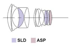 Оптическая схема Sigma 50mm 1:1.4 DG A