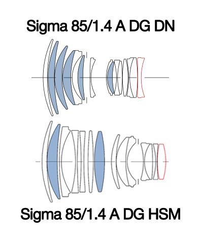 Sigma 85mm F1.4 DG DN Art vs Sigma 85mm F1.4 DG HSM Art