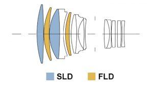 Оптическая схема Sigma 135/1.8 Art