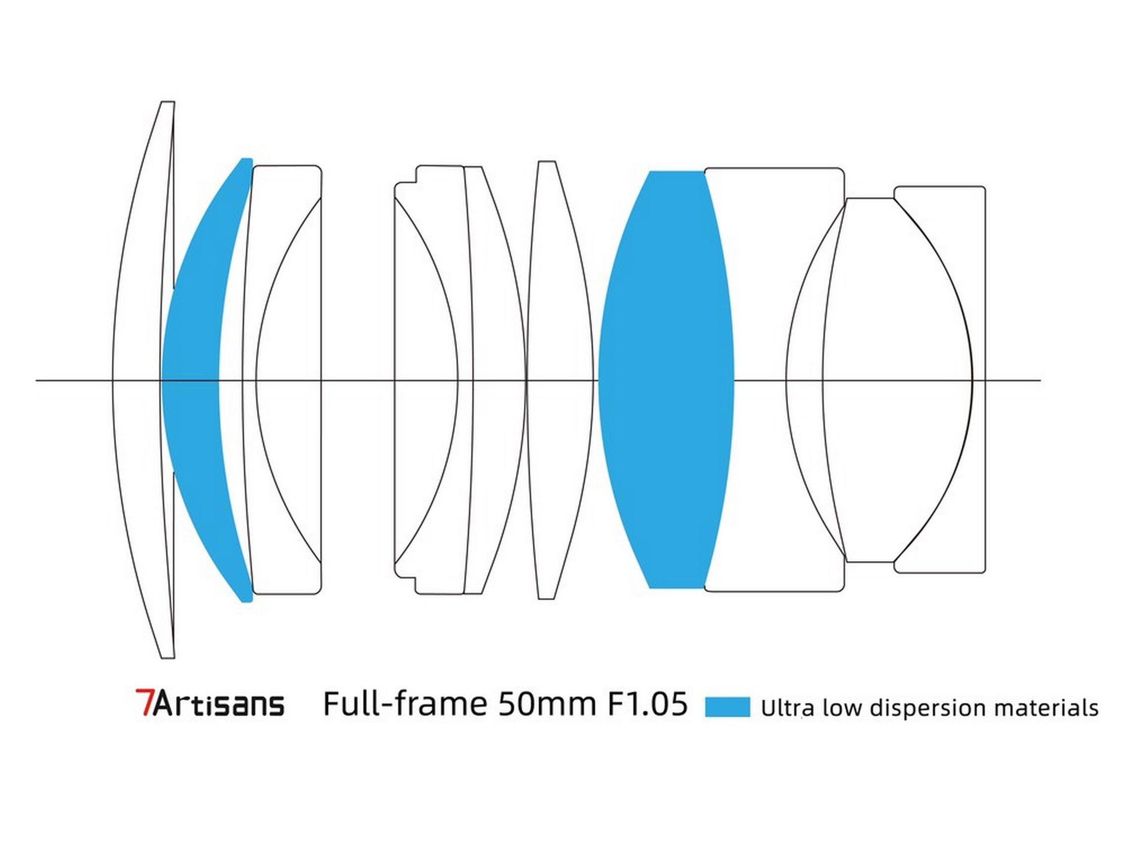 7Artisans 50mm 1:1.05