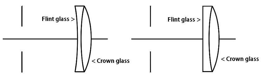Две версии ахромата Шевалье.