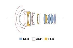 Оптическая схема Sigma 14mm 1:1.8 DG A (ART)