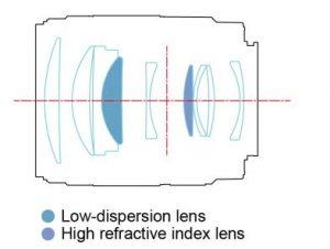 Оптическая схема YnLens YN85mm F1.8S DF DSM