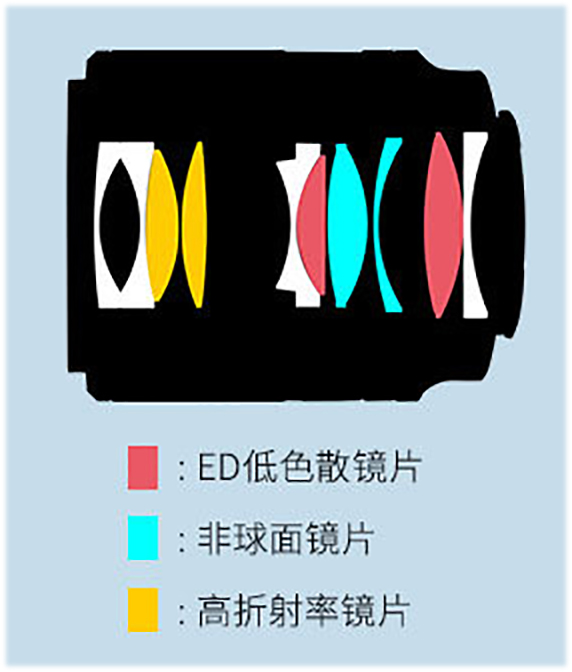 Оптическая схема Viltrox AF 35mm 1:1.8 STM ASHP ED IF FE