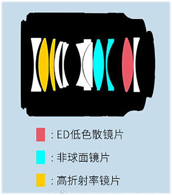 Оптическая схема Viltrox AF 50mm 1:1.8 STM ASHP ED IF FE