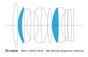 Optical design 7Artisans 35mm 1: 0.95