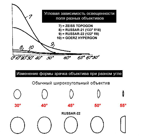 «Тот самый» Руссар демонстрирует гораздо меньшее виньетирование, нежели Topogon'оподобные объективы тех лет. Равномерное распределение яркости по кадру у Hypergon обусловлено использованием звездчатой диафрагмы. [1]