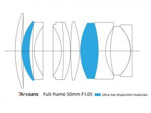 Оптическая схема 7Artisans 50mm 1:1.05