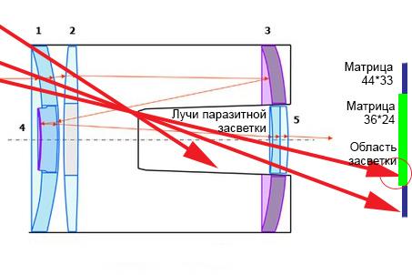 Ход лучей засветки в объективе Рубинар 500/8.