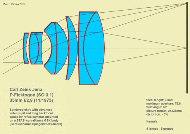 Оптическая схема объектива P-Flektogon 35/2.8.