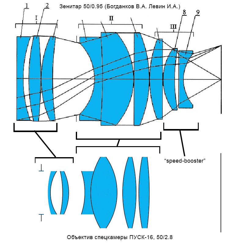 Сравнение оптических схем Зенитара 50/0.95 и объектива камеры ПУСК-16 50/2.8
