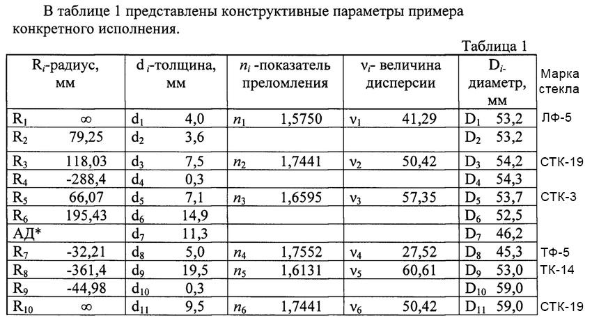 Параметры линз и марки стекла, использующиеся в Зенитар 50/0.95
