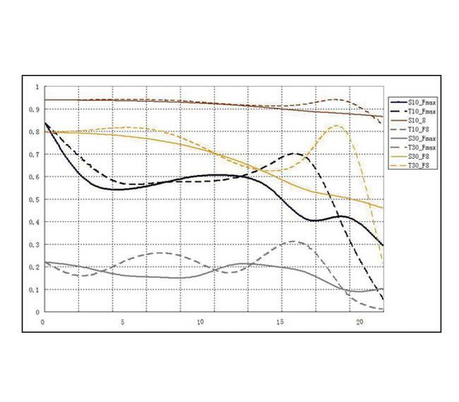 Кривые частотно-контрастной характеристики объектива.
