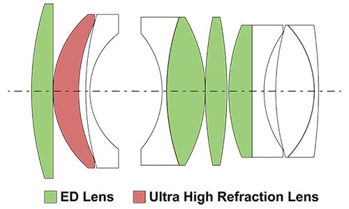 Оптическая схема Mitakon 50/0.95.