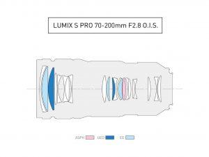 Оптическая схема Panasonic LUMIX S PRO 1:2.8/70-200mm O.I.S. Certified by LEICA