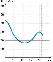 График распределения разрешения по полю Гелиос-40.