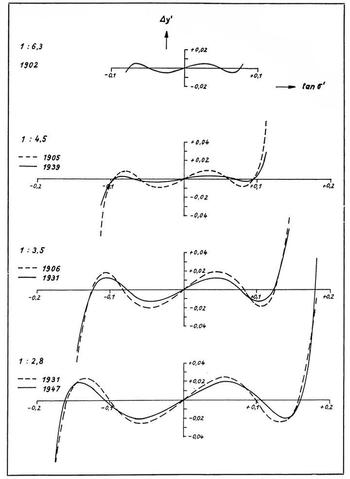 Кривые коррекции для объективов Tessar разных лет выпуска. По оси X — тангенс половины угла поля зрения в пространстве изображений, по оси Y — величина поперечного отклонения от плоскости наилучшей фокусировки. Чем ближе кривая «прижата» к горизонтальной прямой – тем лучше. Ист.: